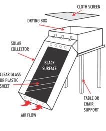 how to build a solar food dehydrator off the grid news. Black Bedroom Furniture Sets. Home Design Ideas